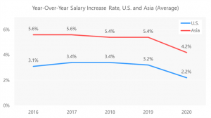 """Nikkei Research Inc. has released the 2021 edition of its annual """"Survey of Salaries and Employment Benefits for Local Staff in Japanese Companies."""" Examining the results for 2020, the year-over-year salary increase rate shows a clear decline in both the"""