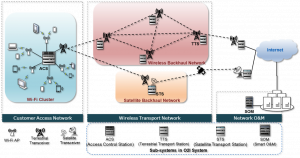 SMFI WiFi Technology - DR Congo