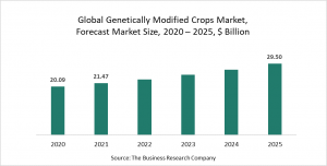 Genetically Modified Crops Market Report 2021: COVID 19 Growth And Change To 2030