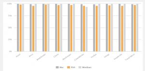 Mac 2021 - Results Chart - AV-Comparatives