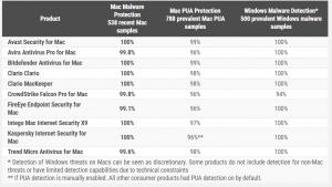 Mac 2021 - Results Counts - AV-Comparatives