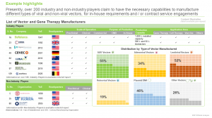 Viral Vectors, Non-Viral Vectors and Gene Therapy Manufacturing Market