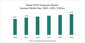 Polycystic Ovarian Syndrome Treatment Market Report 2021: COVID-19 Growth And Change To 2030