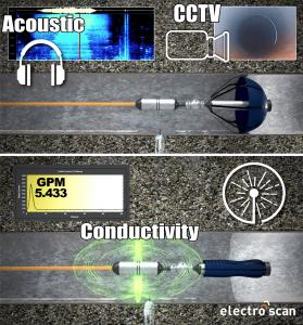 Electro Scan's DELTA multi-sensor probe offers a 100x improvement over legacy acoustic sensors to locate and measure leaks expressed in Gallons per Minute or Liters per Second.