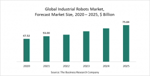 Industrial Robots Market Report 2021: COVID-19 Growth And Change To 2030