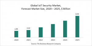 IoT Security Market Report 2021: COVID-19 Growth And Change To 2030