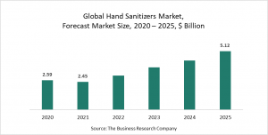 Hand Sanitizers  Market Report 2021: COVID-19 Growth And Change To 2030