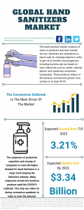 Hand Sanitizers Market Report
