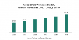 Smart Workplace Market Report 2021: COVID-19 Growth And Change