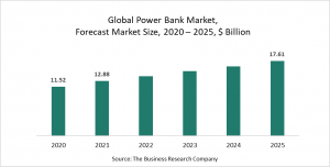Power Bank Market Report 2021: COVID-19 Growth And Change