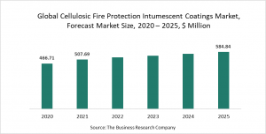 Cellulosic Fire Protection Intumescent Coating Market Report 2021: COVID-19 Growth And Change