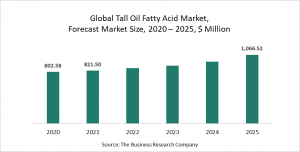 Tall Oil Fatty Acid Market Report 2021: COVID-19 Growth And Change
