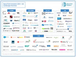 SpaceTech Investors Landscape