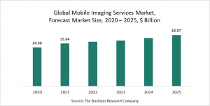 Mobile Imaging Services Market Report 2021: COVID-19 Growth And Change
