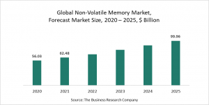Non-Volatile Memory Market Report 2021: COVID-19 Growth And Change