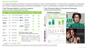 TIL-based Therapies Market by Target Indications