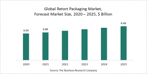Retort Packaging Market Report 2021: COVID-19 Growth And Change