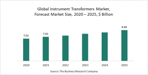 Instrument Transformers Global Market Report 2021: COVID-19 Growth And Change