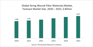String Wound Filter Materials  Market Report 2021: COVID-19 Impact And Recovery