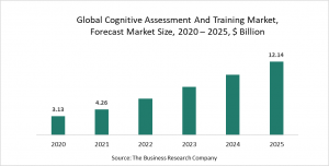 Cognitive Assessment And Training Market Report 2021: COVID-19 Implications And Growth