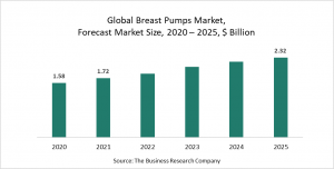 Breast Pumps Market Report 2021: COVID-19 Growth And Change