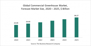 Commercial Greenhouse Market Report 2021: COVID-19 Growth And Change