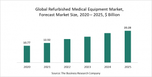 Refurbished Medical Equipment Market Report 2021: COVID-19 Growth And Change