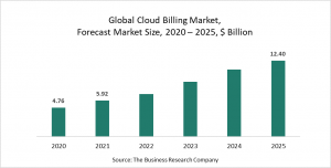 Cloud Billing Market Report 2021: COVID-19 Implications And Growth