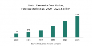Alternative Data Global Market Report 2021: COVID-19 Implications And Growth