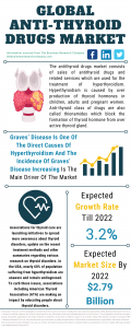 Anti-Thyroid Drugs Global Market Report 2021: COVID-19 Impact And Recovery To 2030