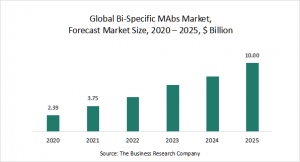 Bi-Specific MAbS Market Report 2021: COVID 19 Growth And Change To 2030