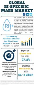 Bi-Specific MAbS Market Report