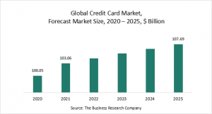 Credit Card Market Report 2021: COVID-19 Impact And Recovery To 2030