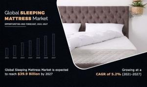 Sleeping Mattress Market Infographics Image