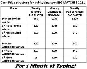 The image is of a table of Cash Prizes for each level of competition