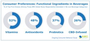 Functional Benefits in Beverages