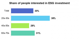 Nikkei Research Inc.'s 2021 Financial RADAR® Special Survey shows 30% of respondents are interested in ESG investing, with higher interest (+8%) among the young. The younger generations also seemed to be more highly motivated by social factors than they w
