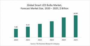 Smart LED Bulbs Market Report 2021: COVID-19 Growth And Change To 2030