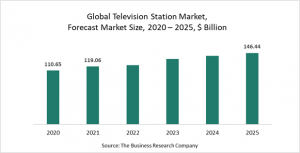 Television Station Market Report 2021: COVID-19 Impact And Recovery To 2030