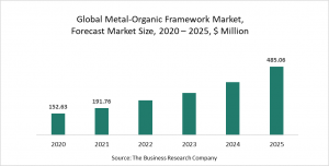 Metal-Organic Framework Global Market Report 2021 : COVID-19 Implications And Growth