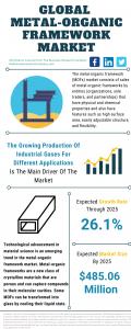 Metal-Organic Framework Global Market Report 2021