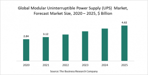 Modular Uninterruptible Power Supply (UPS) Market Report 2021: COVID-19 Growth And Change