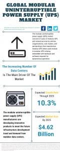 Modular Uninterruptible Power Supply (UPS) Market Report