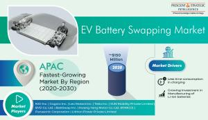 Electric Vehicle Battery Swapping Market