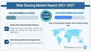 Ride Sharing Market