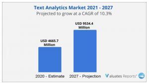 text analytics market size