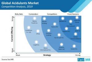 Global Acidulants Market