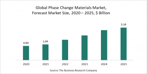 Phase Change Materials Market Report 2021 - COVID-19 Growth And Change