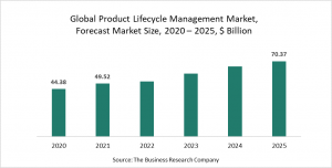 Product Lifecycle Management Market Report 2021 - COVID-19 Growth And Change