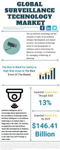 Surveillance Technology Global Market Report 2021